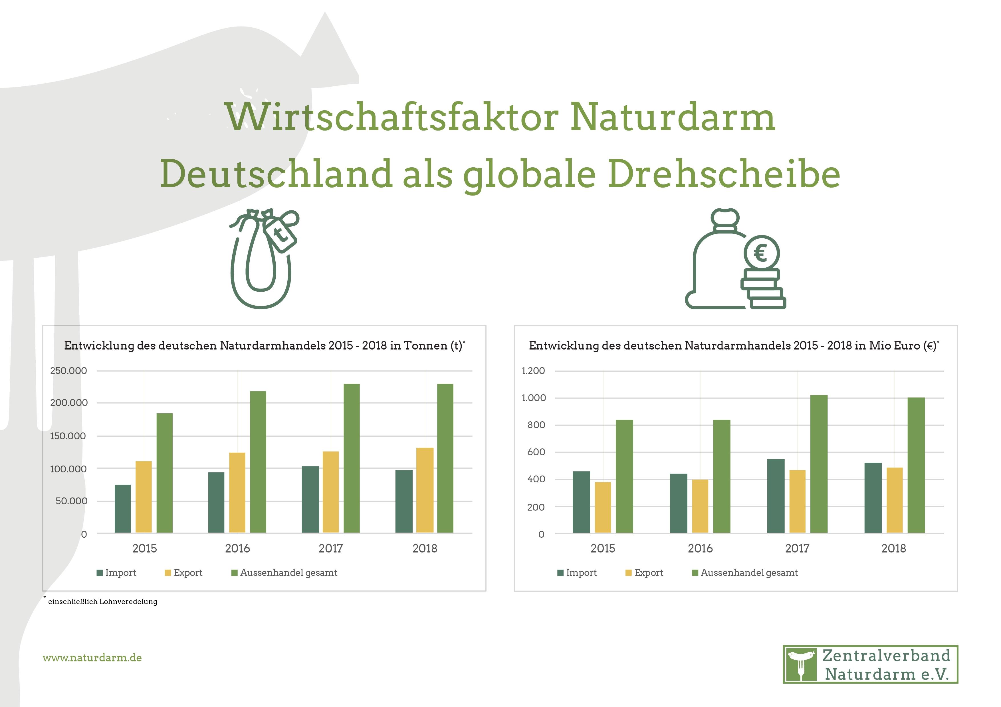 Wirtschaftsfaktor Naturdarm Deutschland als globale Drehscheibe